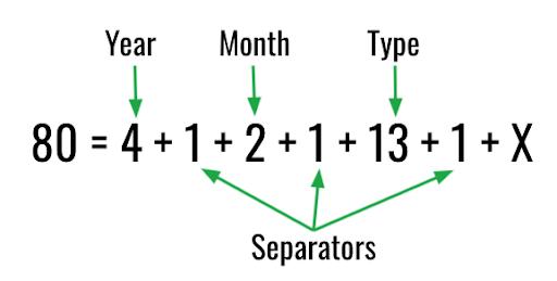 """, Comment automatiser les conventions de nommage des campagnes Salesforce<span class=""""wtr-time-wrap after-title""""><span class=""""wtr-time-number"""">5</span> minutes de lecture</span>"""